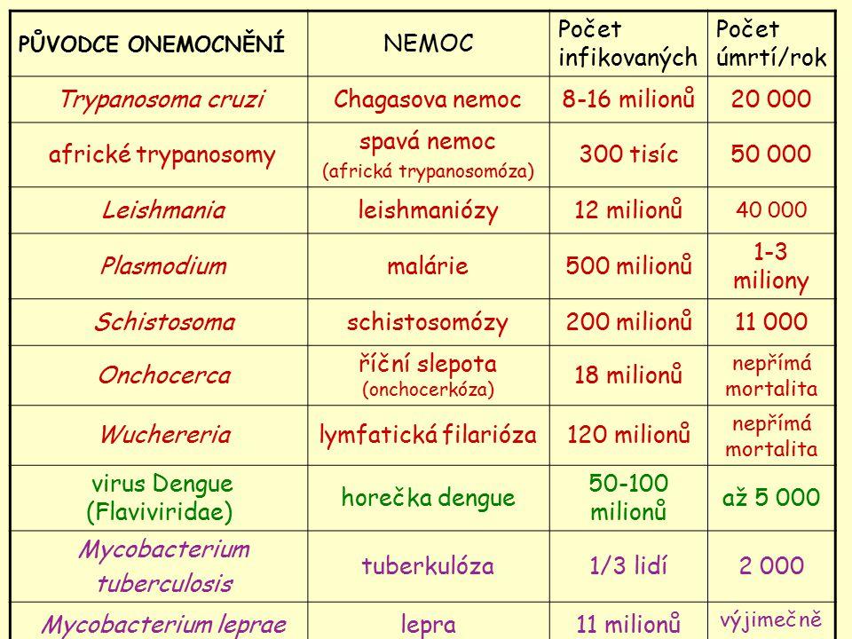 říční slepota (onchocerkóza) 18 milionů Wuchereria