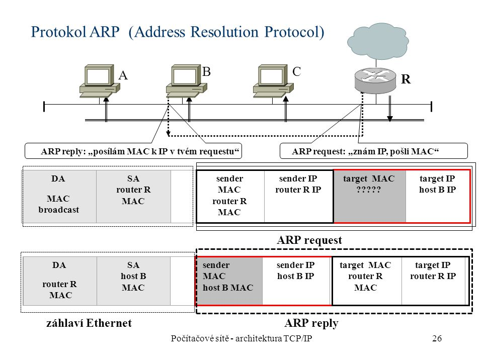 Protokol ARP (Address Resolution Protocol)