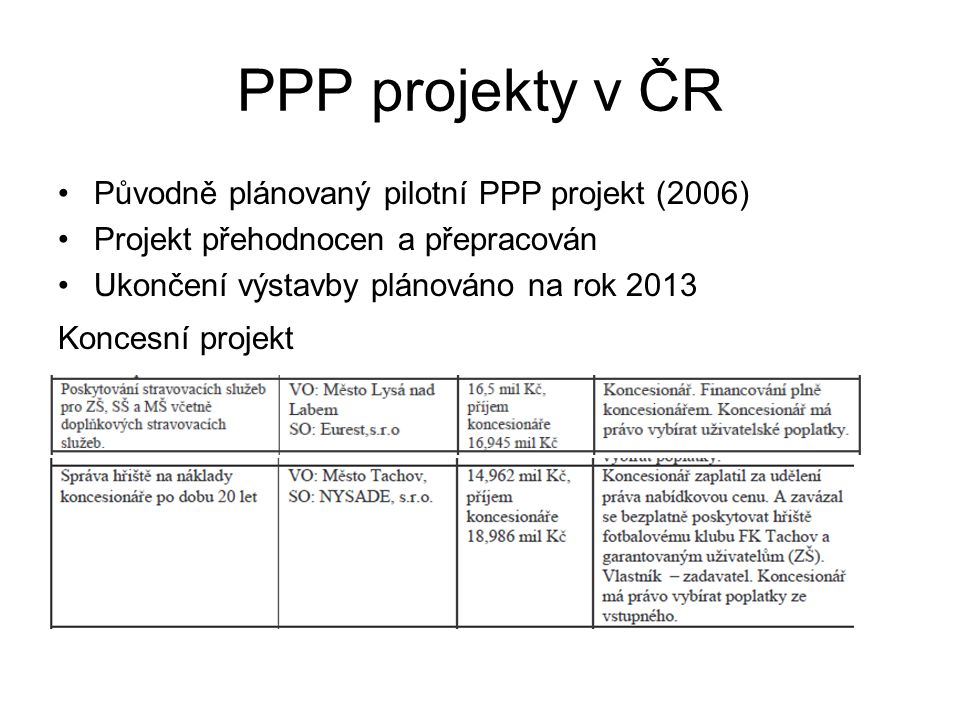 PPP projekty v ČR (Projekt PONAVA)