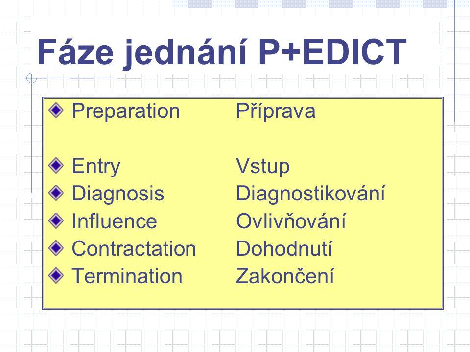 Fáze jednání P+EDICT Preparation Příprava Entry Vstup