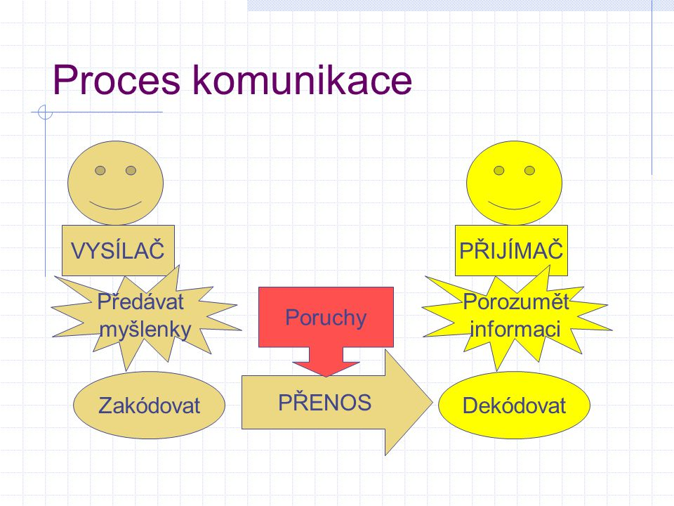 Proces komunikace VYSÍLAČ PŘIJÍMAČ Předávat myšlenky Porozumět