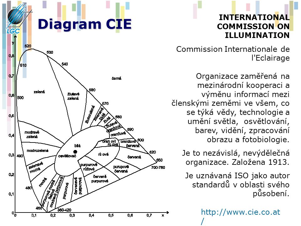 Diagram CIE INTERNATIONAL COMMISSION ON ILLUMINATION