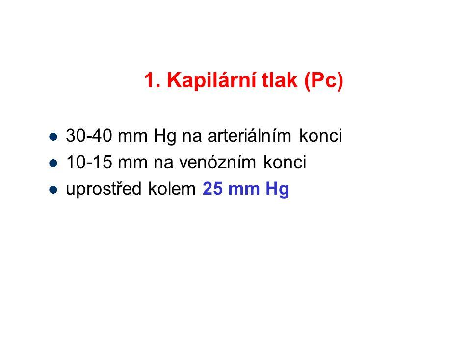 1. Kapilární tlak (Pc) 30-40 mm Hg na arteriálním konci