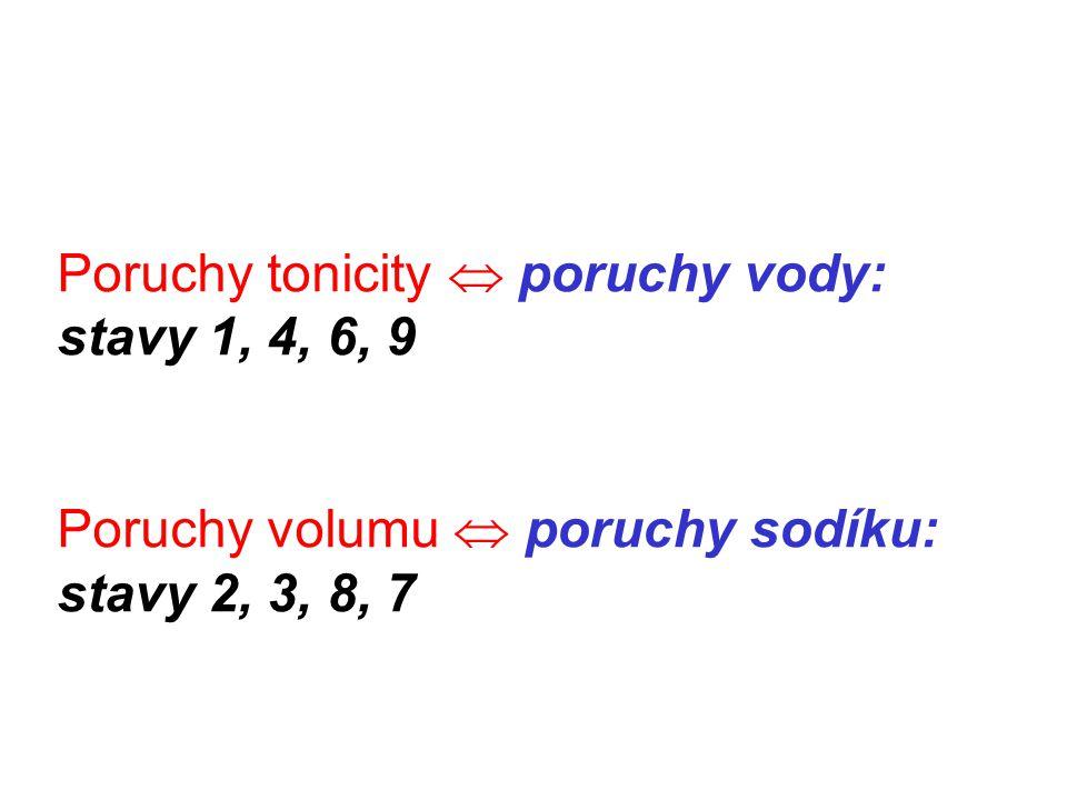 Poruchy tonicity  poruchy vody: stavy 1, 4, 6, 9