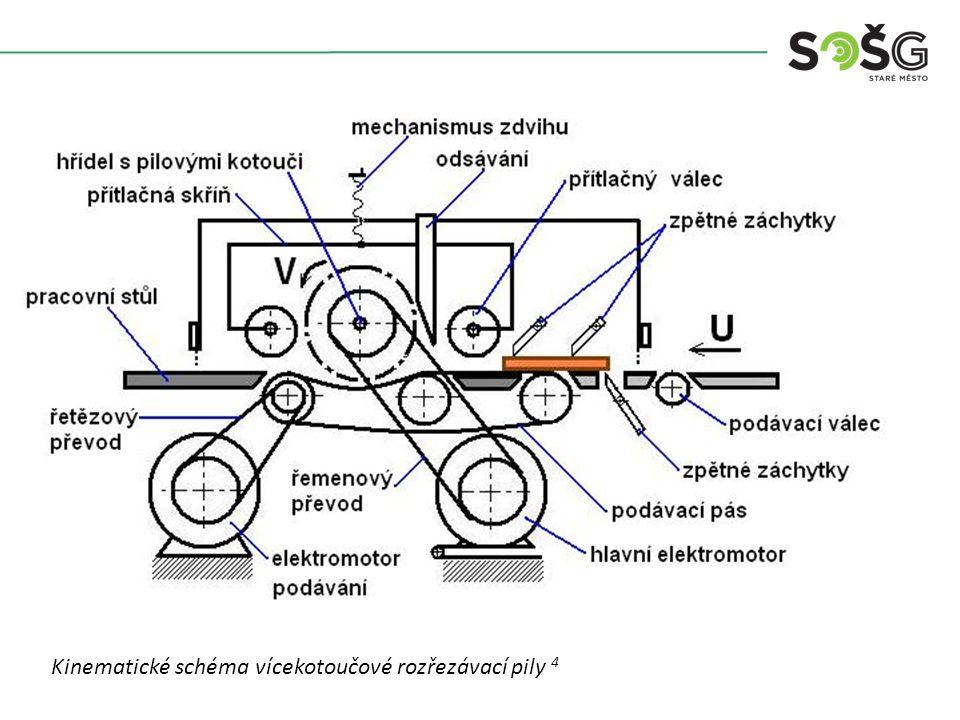 Kinematické schéma vícekotoučové rozřezávací pily 4