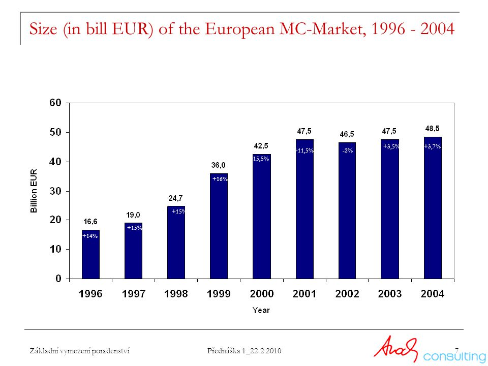 Size (in bill EUR) of the European MC-Market, 1996 - 2004