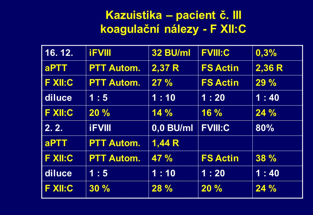 Kazuistika – pacient č. III koagulační nálezy - F XII:C