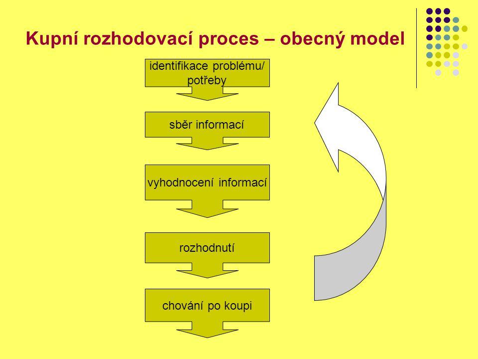 Kupní rozhodovací proces – obecný model