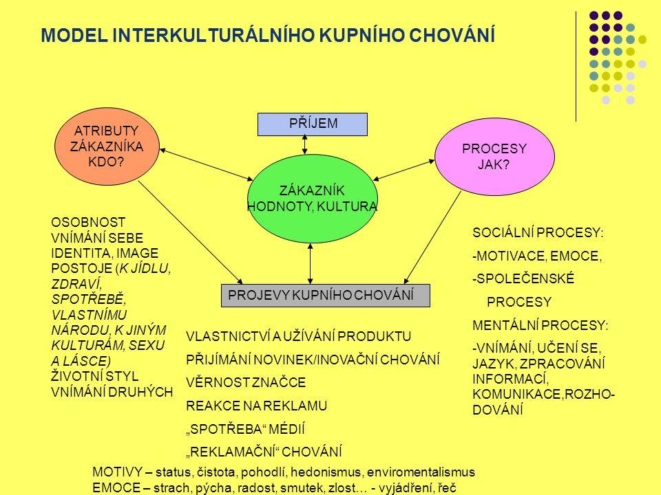 MODEL INTERKULTURÁLNÍHO KUPNÍHO CHOVÁNÍ