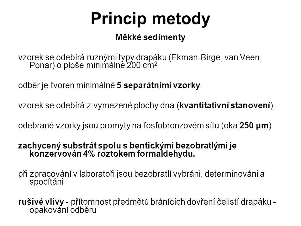 Princip metody Měkké sedimenty