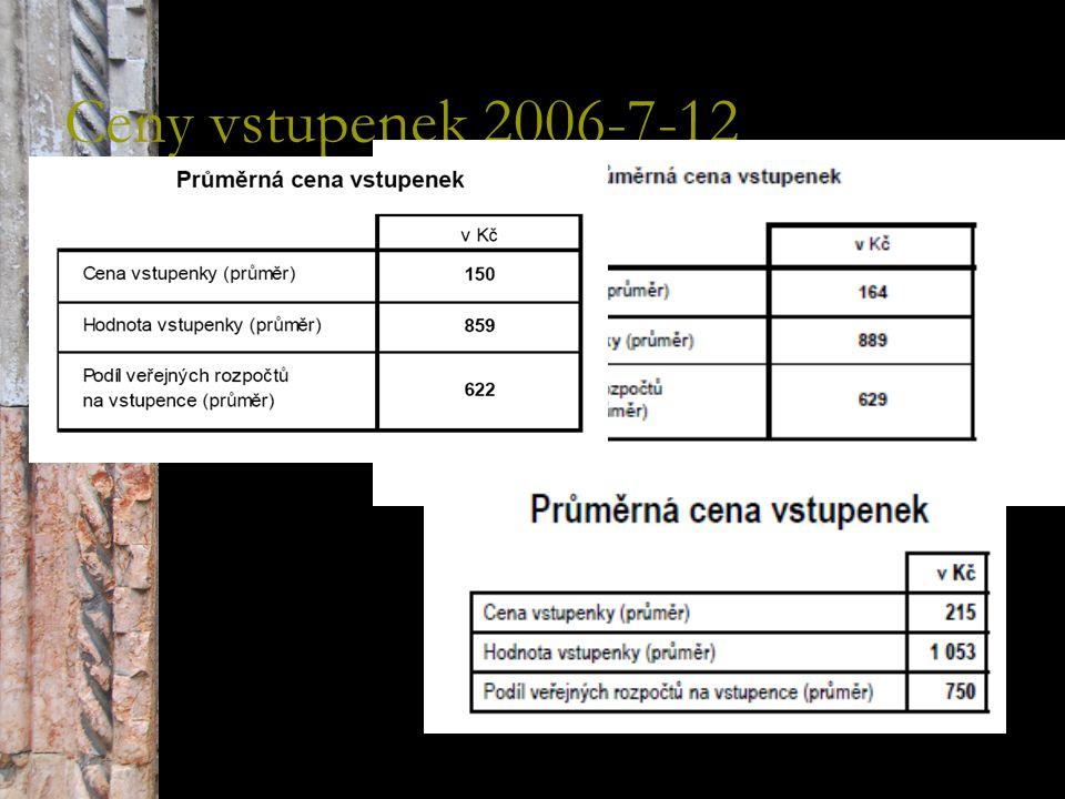 Ceny vstupenek 2006-7-12