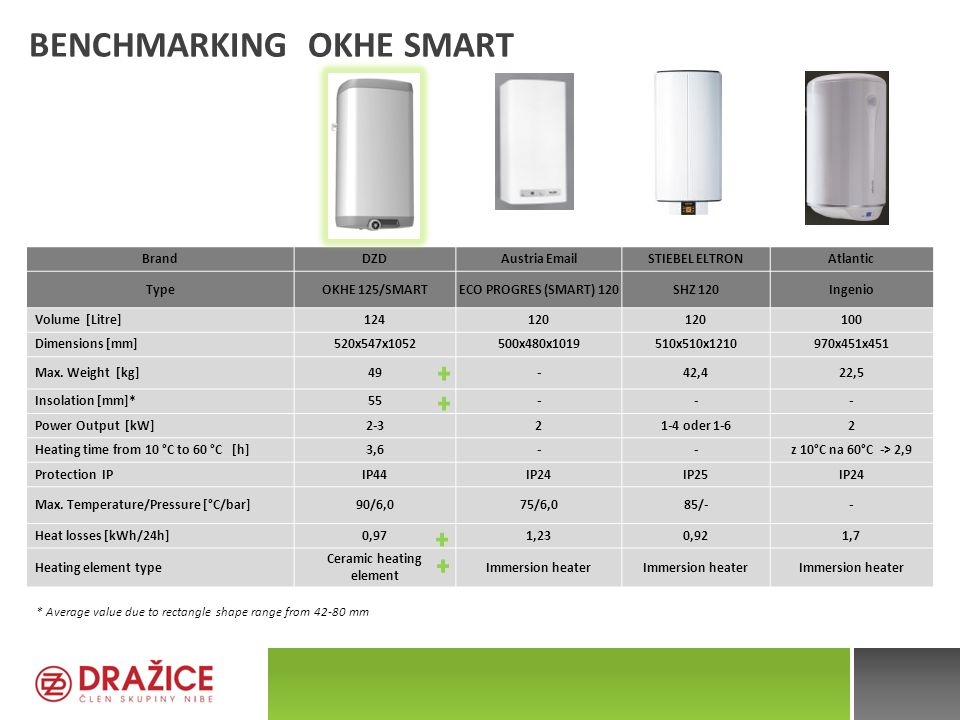 Benchmarking OKHE SMART