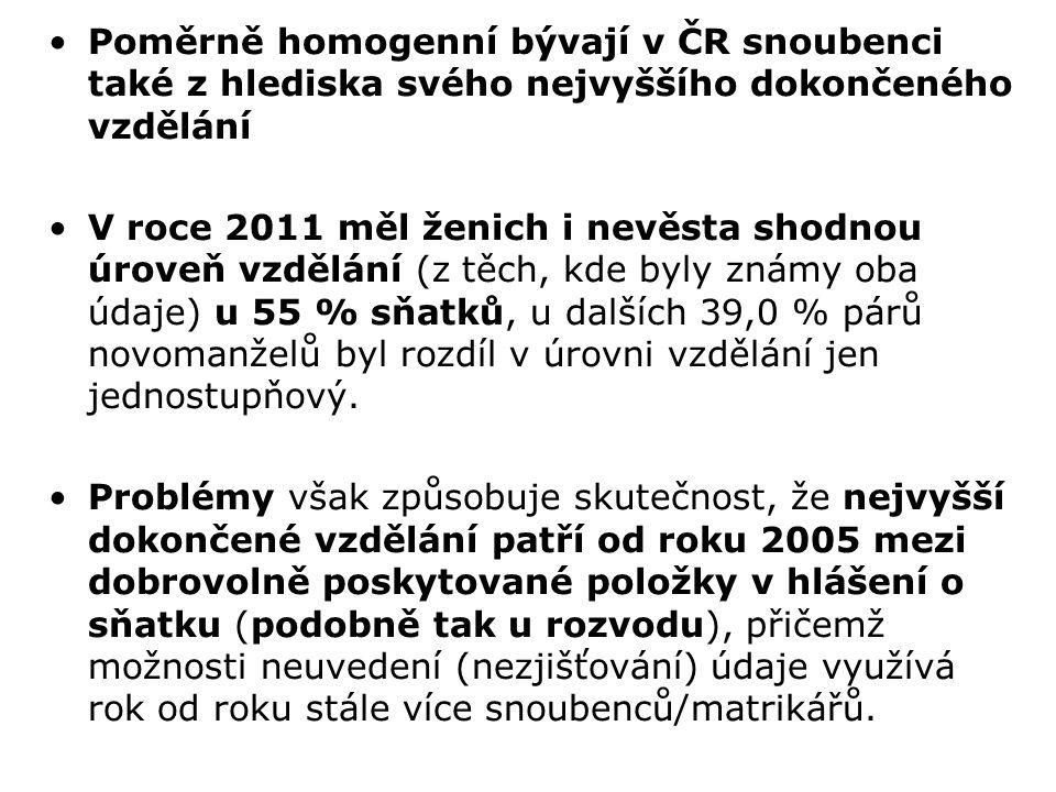 Poměrně homogenní bývají v ČR snoubenci také z hlediska svého nejvyššího dokončeného vzdělání