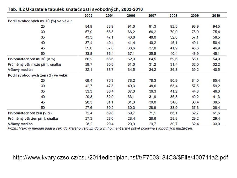 http://www. kvary. czso. cz/csu/2011edicniplan