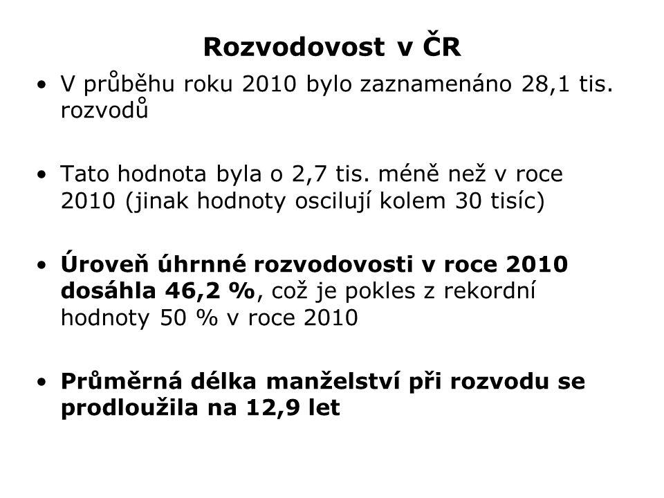 Rozvodovost v ČR V průběhu roku 2010 bylo zaznamenáno 28,1 tis. rozvodů.
