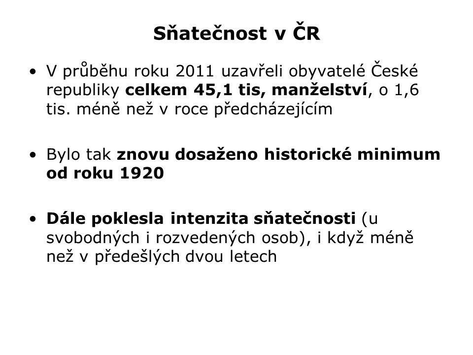 Sňatečnost v ČR V průběhu roku 2011 uzavřeli obyvatelé České republiky celkem 45,1 tis, manželství, o 1,6 tis. méně než v roce předcházejícím.