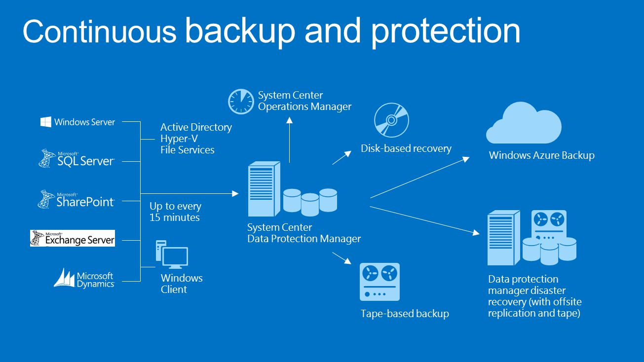 Continuous backup and protection