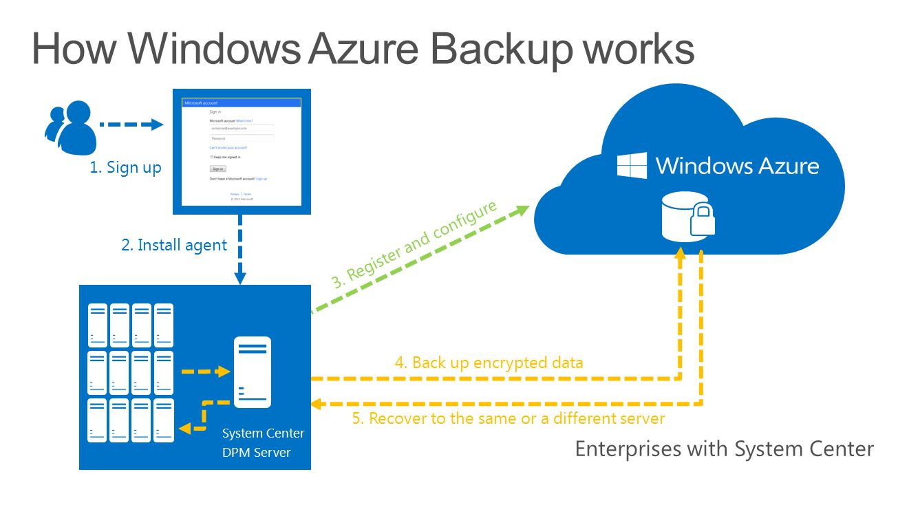 How Windows Azure Backup works