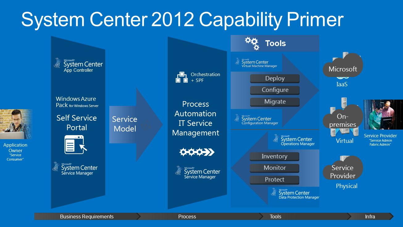 System Center 2012 Capability Primer