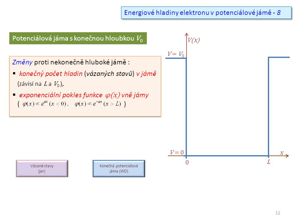 Energiové hladiny elektronu v potenciálové jámě - 8