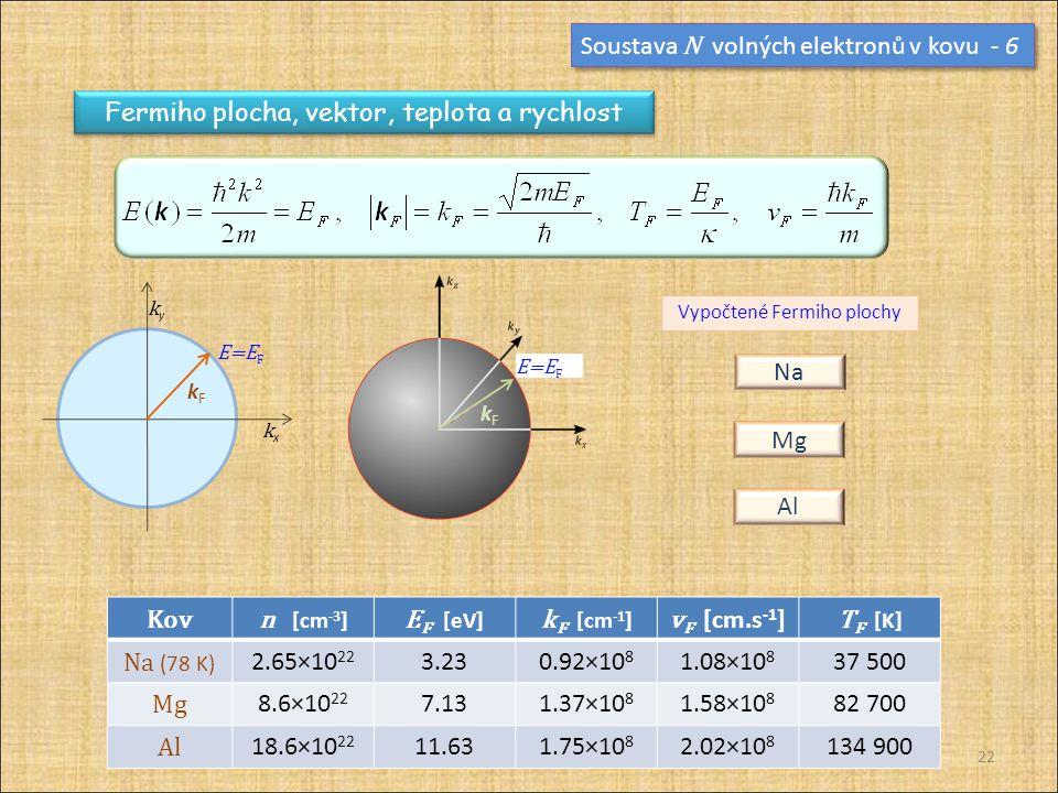 Soustava N volných elektronů v kovu - 6
