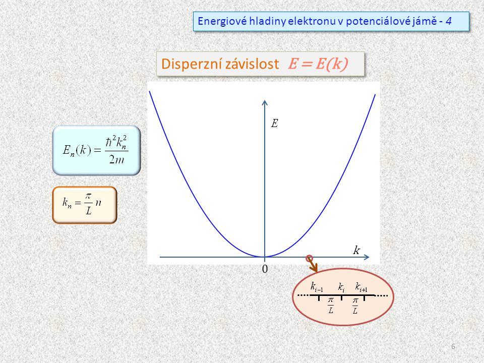 Disperzní závislost E = E(k)