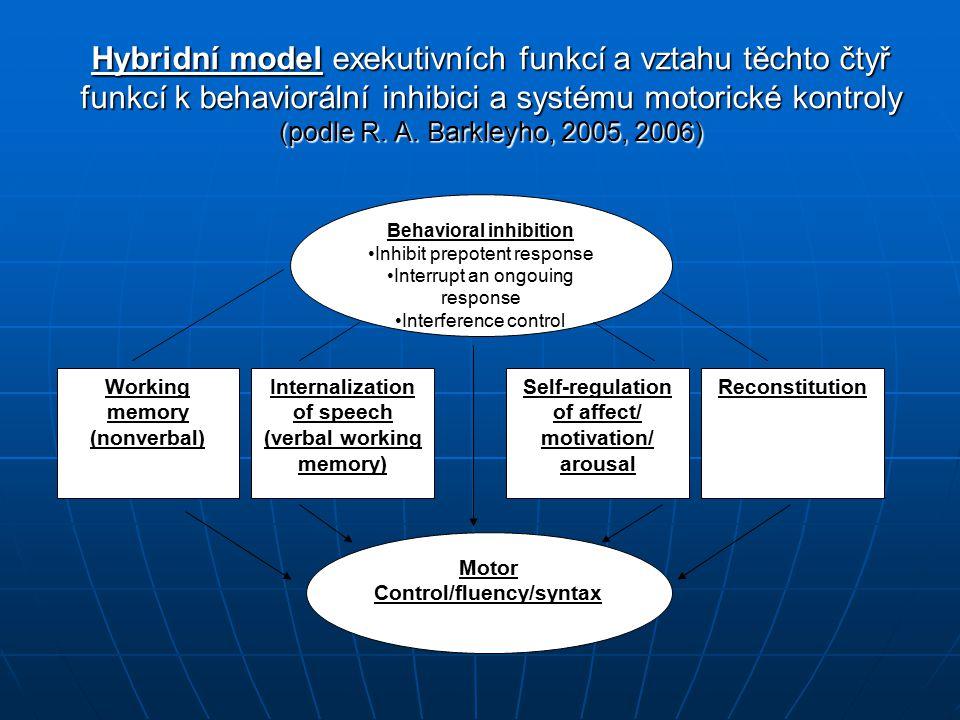 Hybridní model exekutivních funkcí a vztahu těchto čtyř funkcí k behaviorální inhibici a systému motorické kontroly (podle R. A. Barkleyho, 2005, 2006)