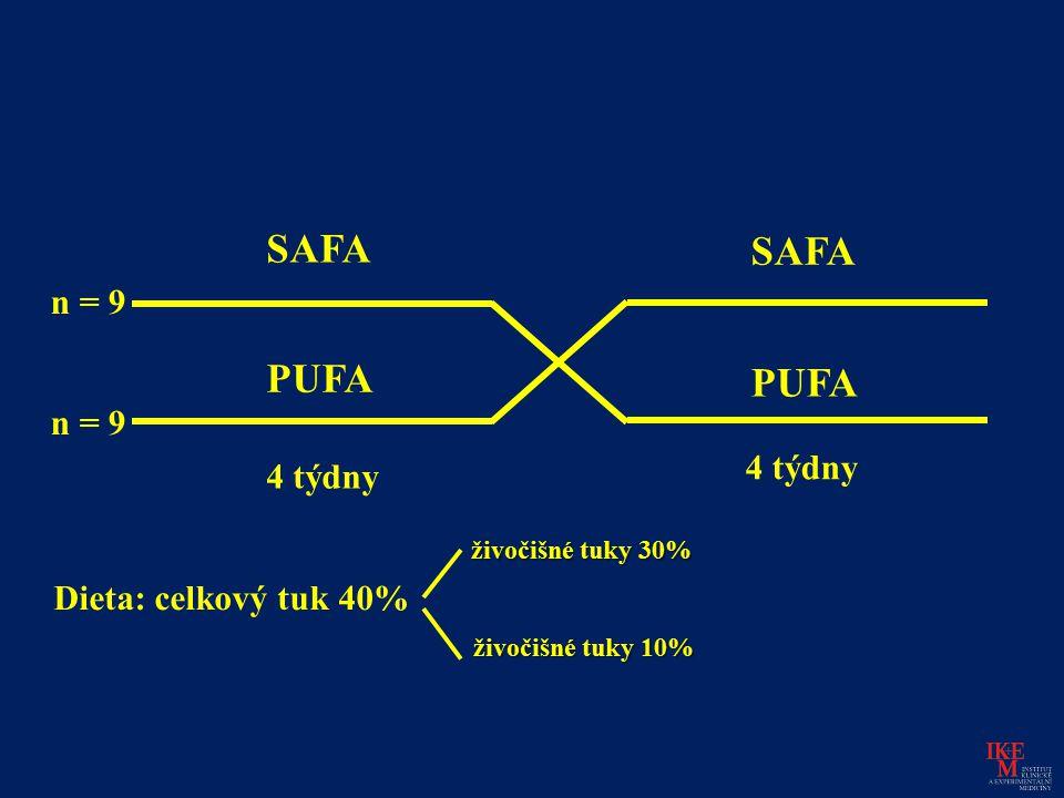 SAFA SAFA PUFA PUFA n = 9 n = 9 4 týdny 4 týdny Dieta: celkový tuk 40%
