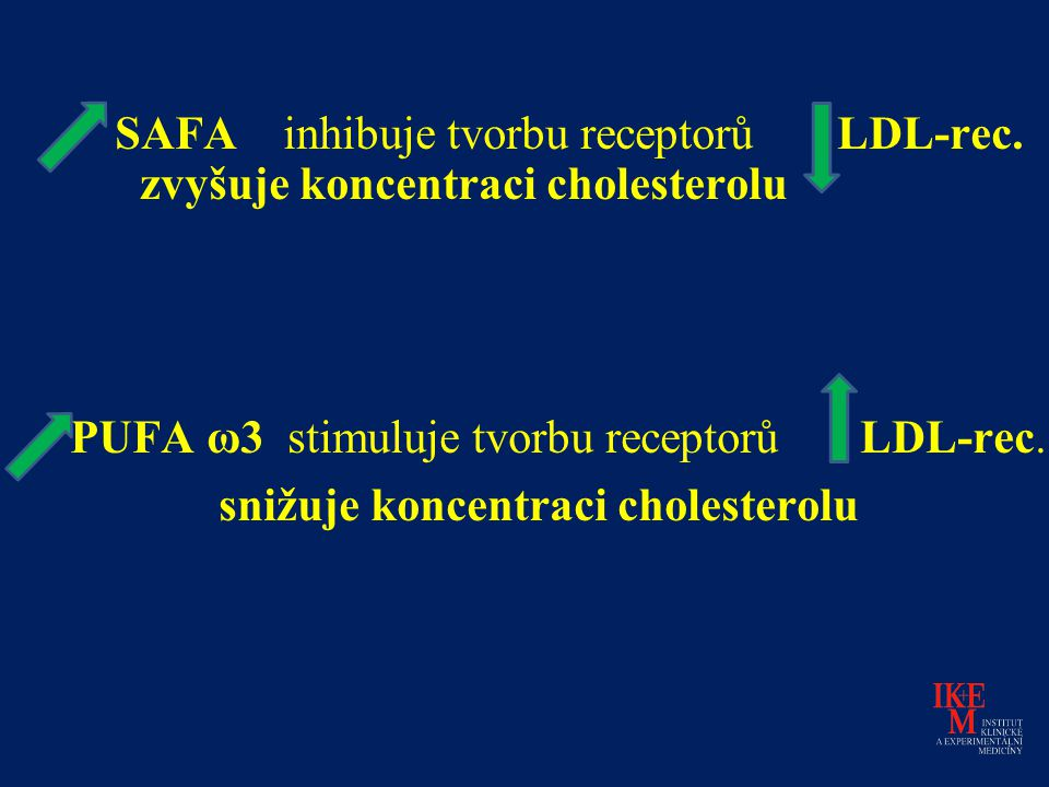 SAFA inhibuje tvorbu receptorů. LDL-rec