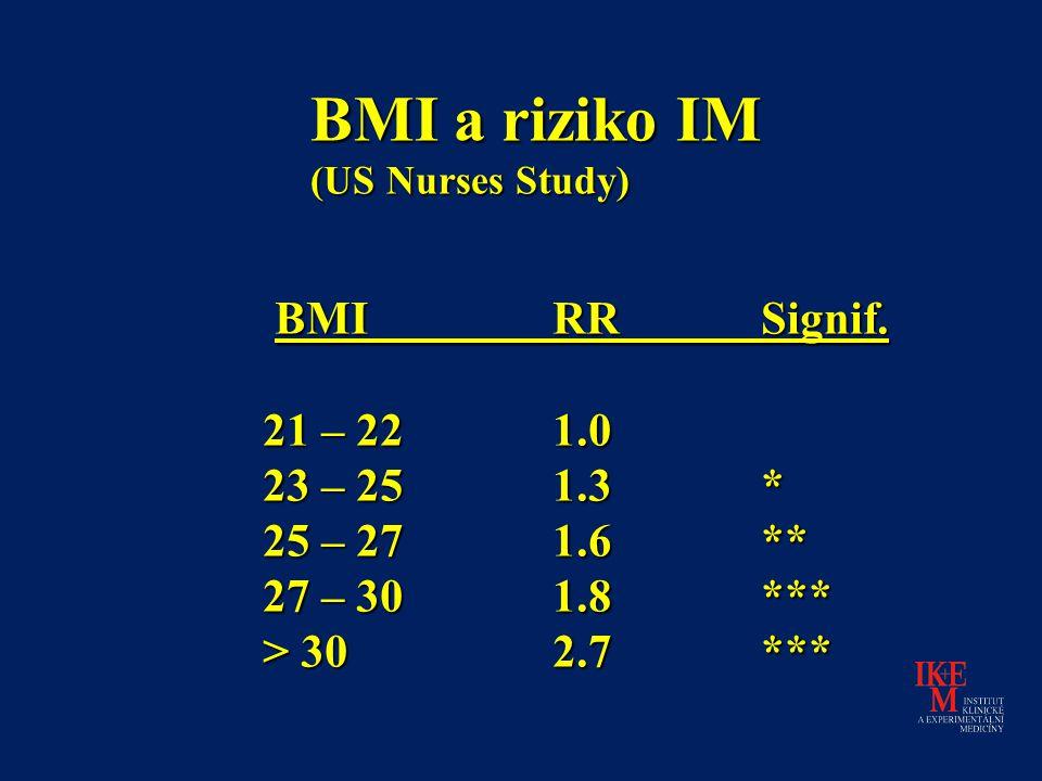 BMI a riziko IM BMI RR Signif. 21 – 22 1.0 23 – 25 1.3 *