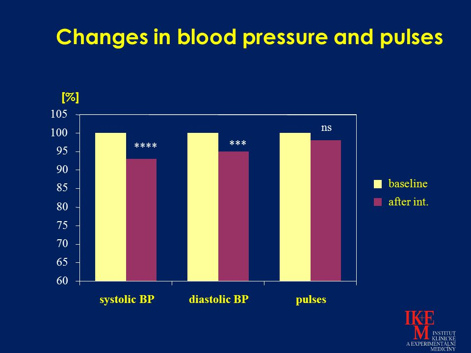 Changes in blood pressure and pulses