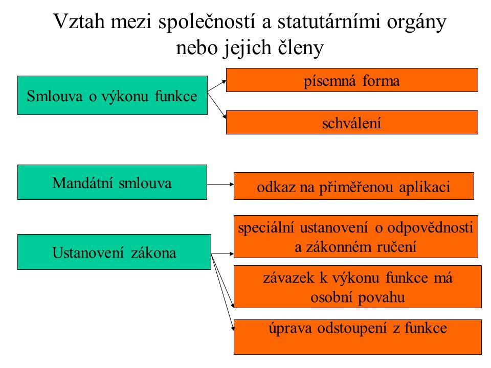 Vztah mezi společností a statutárními orgány nebo jejich členy