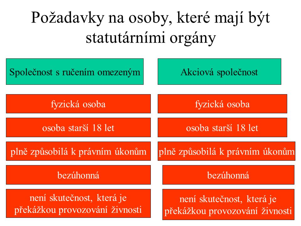 Požadavky na osoby, které mají být statutárními orgány