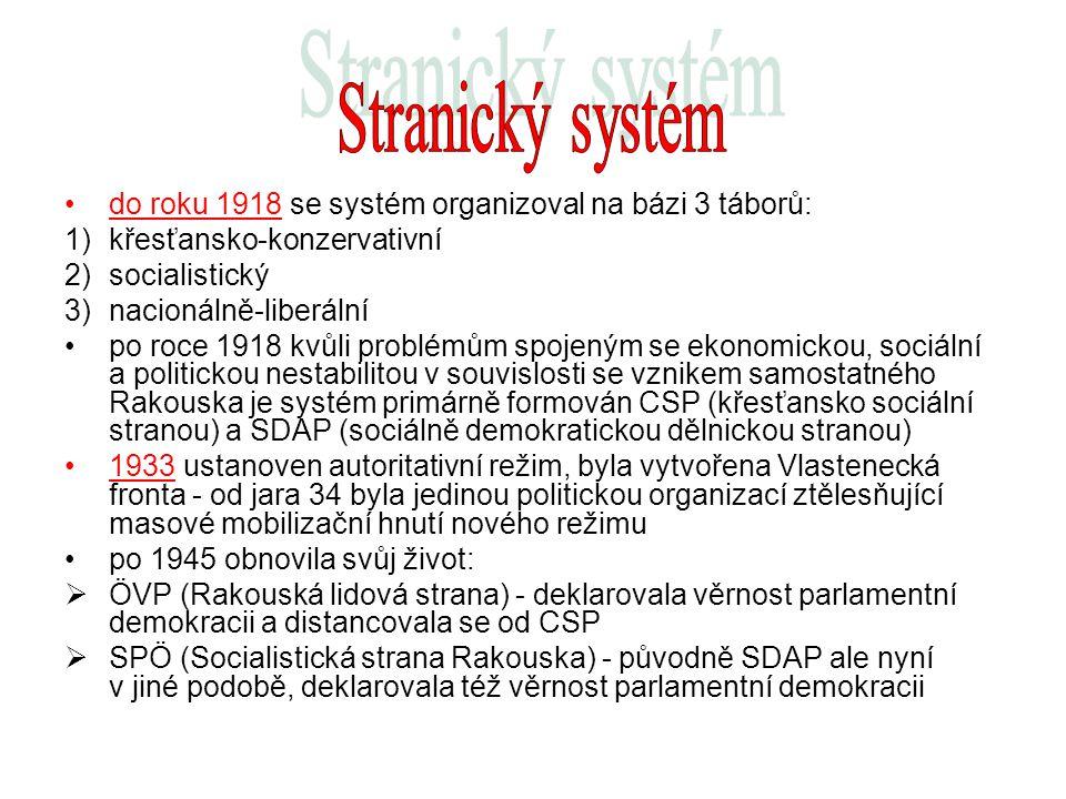 Stranický systém do roku 1918 se systém organizoval na bázi 3 táborů: