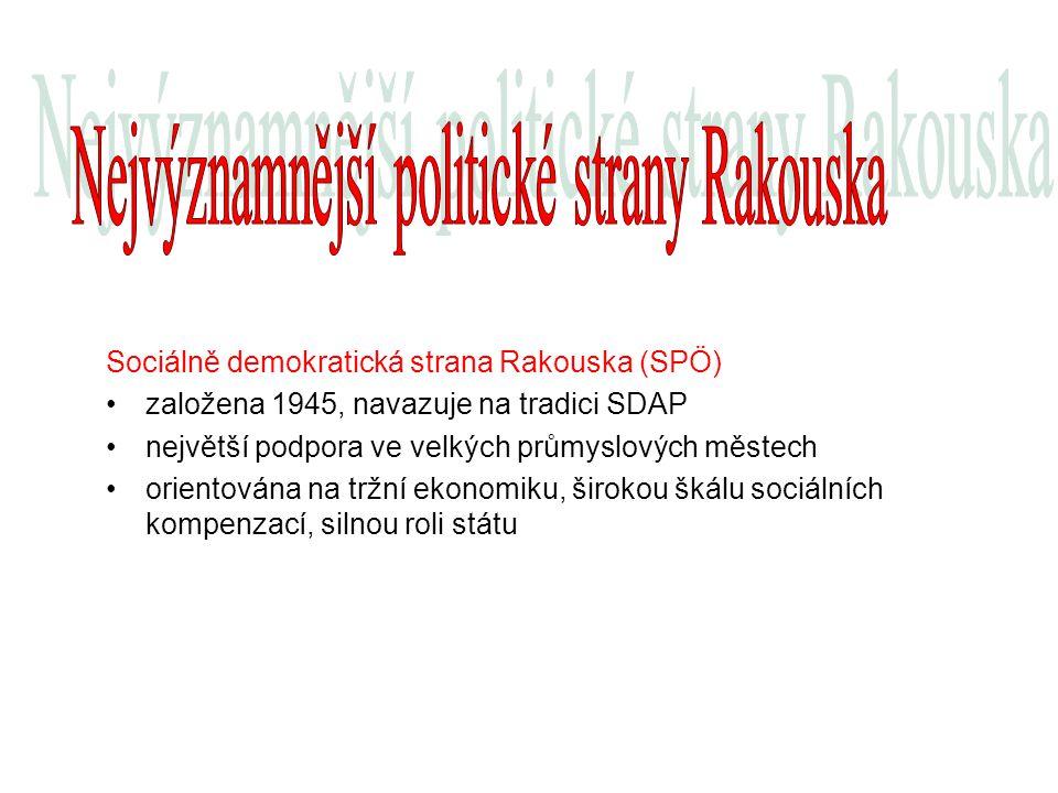Nejvýznamnější politické strany Rakouska