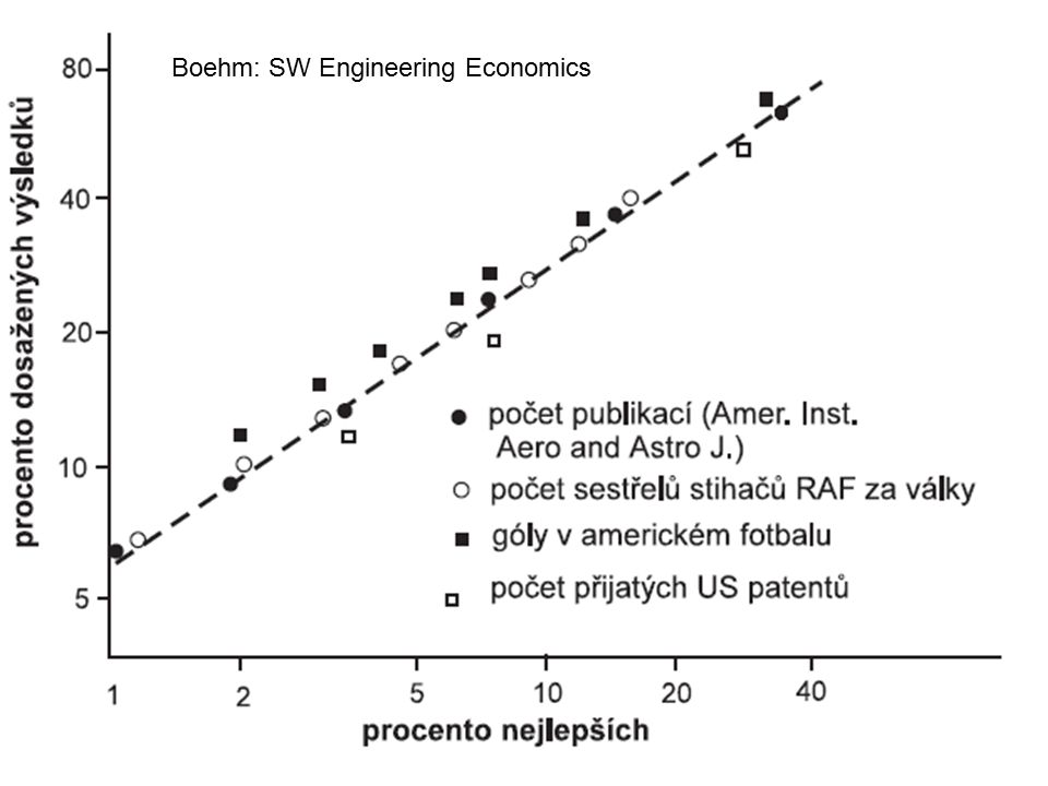 Boehm: SW Engineering Economics
