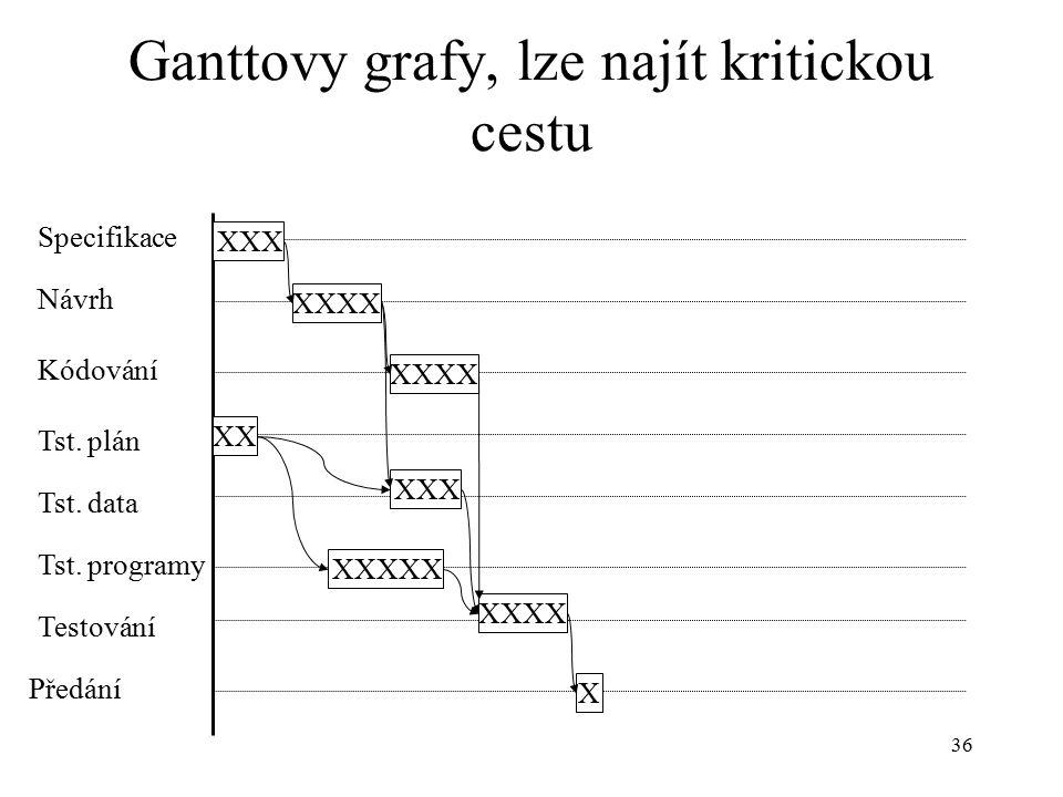 Ganttovy grafy, lze najít kritickou cestu