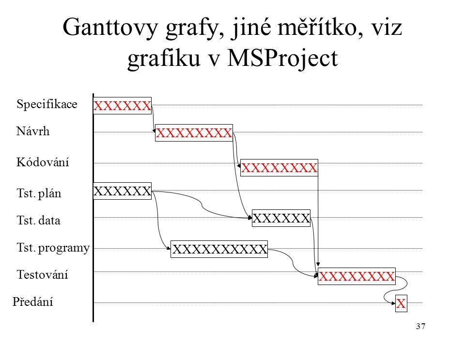 Ganttovy grafy, jiné měřítko, viz grafiku v MSProject