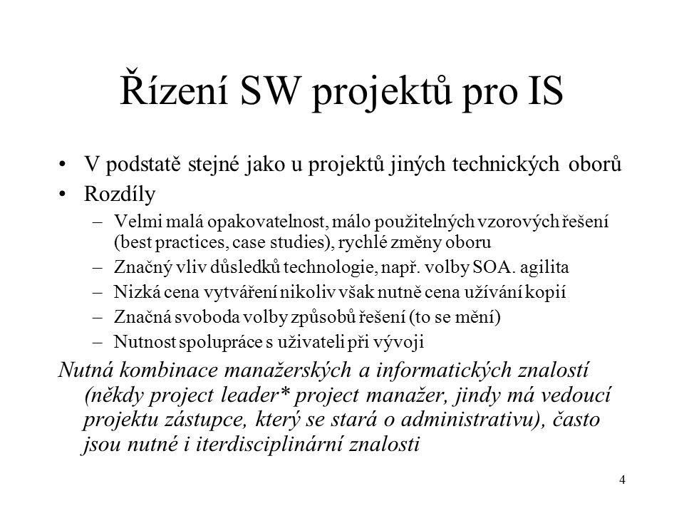 Řízení SW projektů pro IS