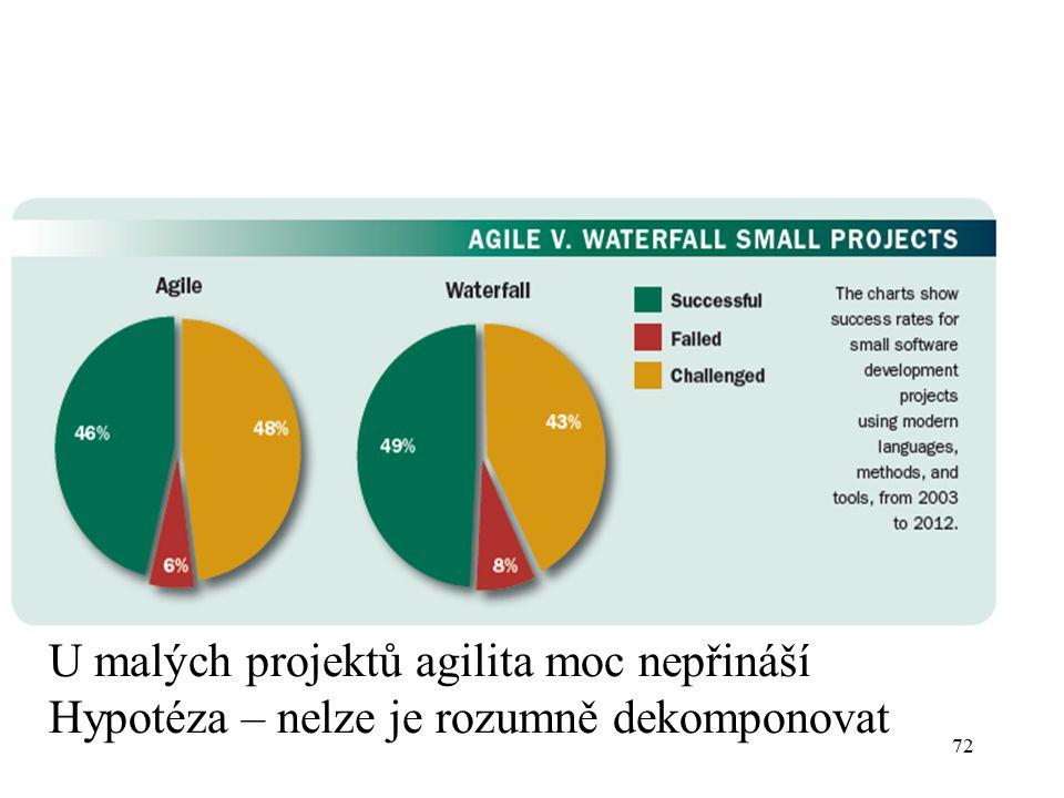 U malých projektů agilita moc nepřináší