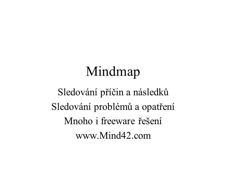 Mindmap Sledování příčin a následků Sledování problémů a opatření