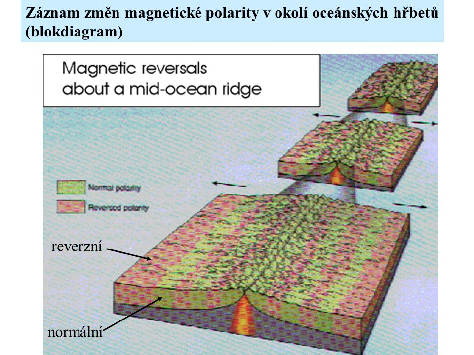 Záznam změn magnetické polarity v okolí oceánských hřbetů