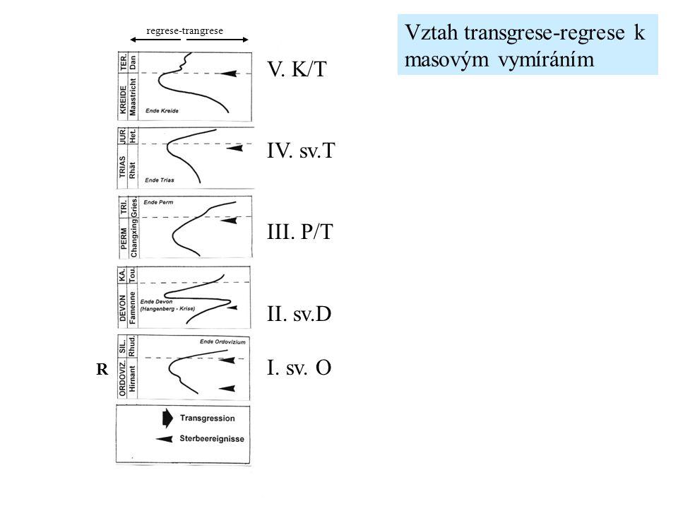 Vztah transgrese-regrese k masovým vymíráním V. K/T