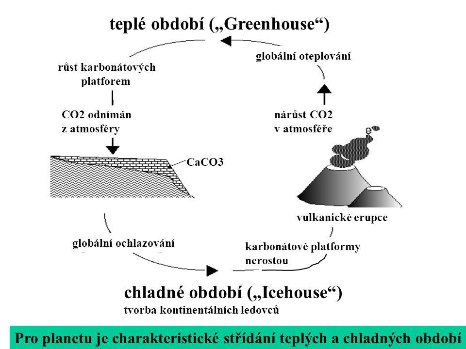 """teplé období (""""Greenhouse )"""