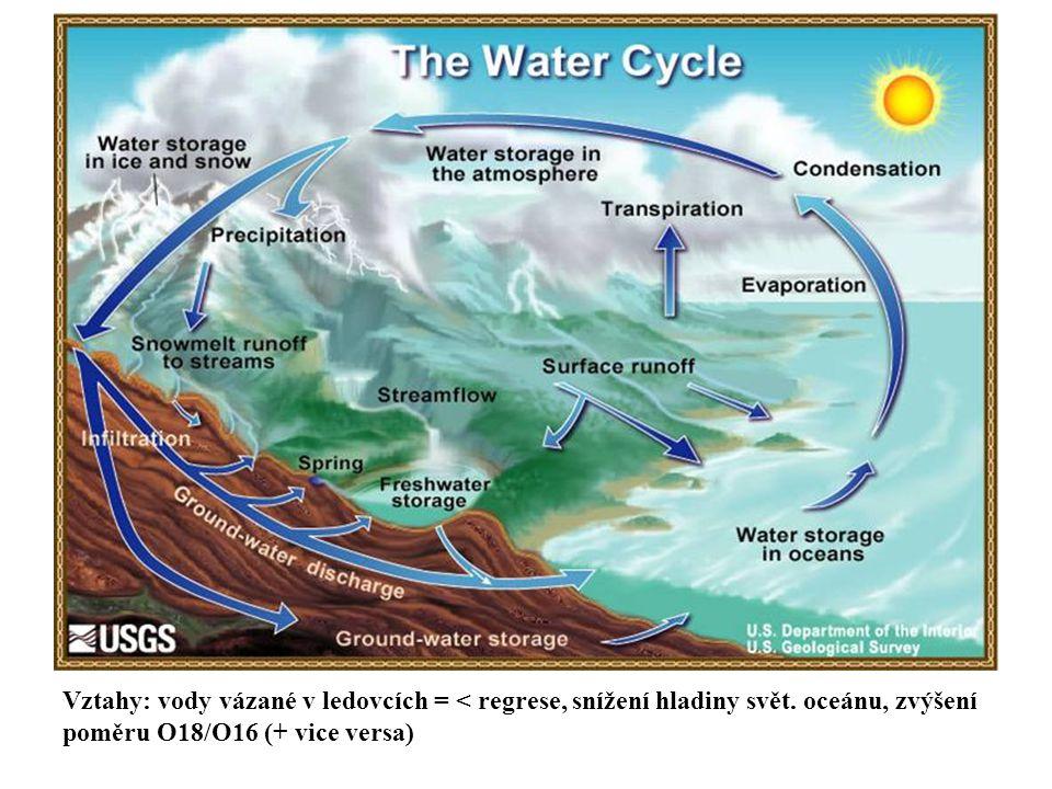 Vztahy: vody vázané v ledovcích = < regrese, snížení hladiny svět