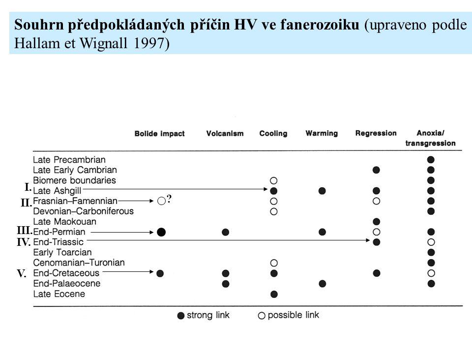 Souhrn předpokládaných příčin HV ve fanerozoiku (upraveno podle