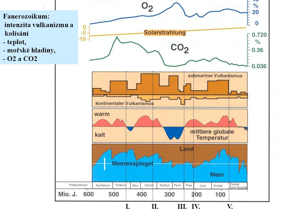 Fanerozoikum: kolísání - teplot, - mořské hladiny, - O2 a CO2 I. II.
