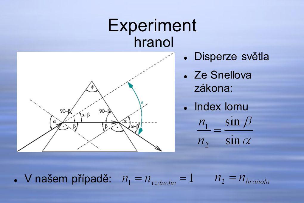 Experiment hranol Disperze světla Ze Snellova zákona: Index lomu