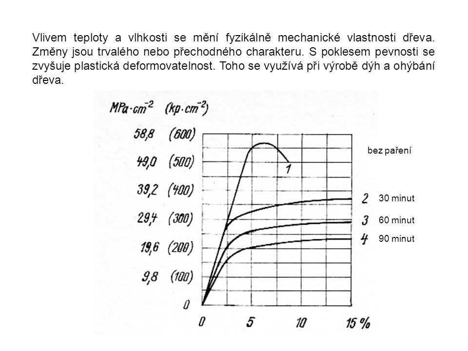 Vlivem teploty a vlhkosti se mění fyzikálně mechanické vlastnosti dřeva. Změny jsou trvalého nebo přechodného charakteru. S poklesem pevnosti se zvyšuje plastická deformovatelnost. Toho se využívá při výrobě dýh a ohýbání dřeva.