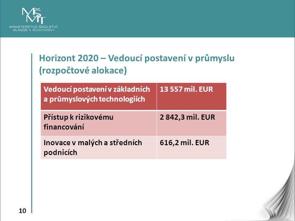 Horizont 2020 – Vedoucí postavení v průmyslu (rozpočtové alokace)